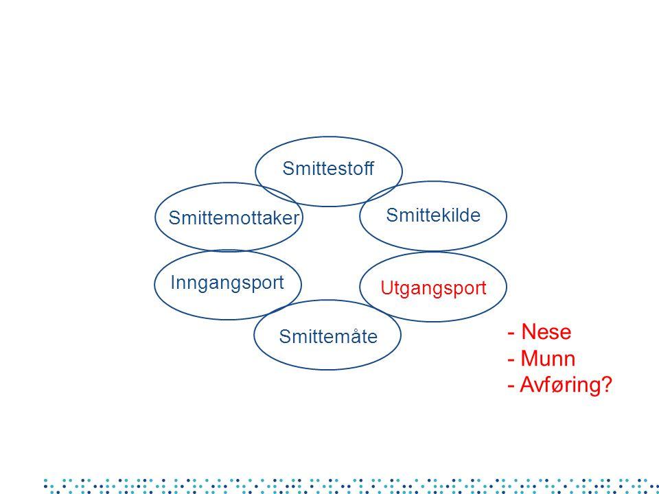 Smittestoff Smittemåte Smittekilde Utgangsport Inngangsport Smittemottaker - Nese - Munn - Avføring