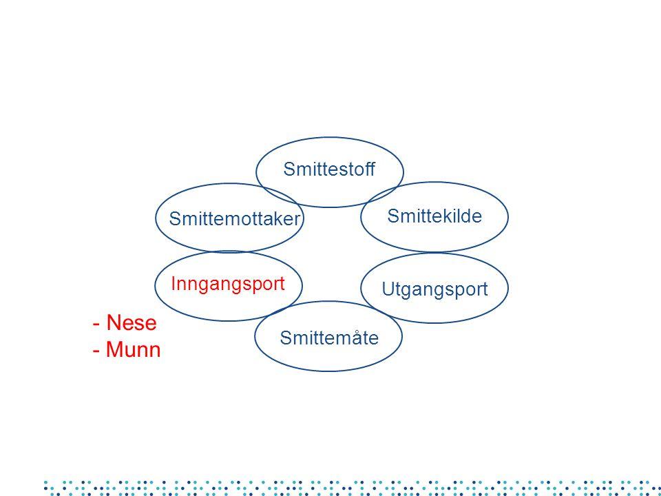 Smittestoff Smittemåte Smittekilde Utgangsport Inngangsport Smittemottaker - Nese - Munn