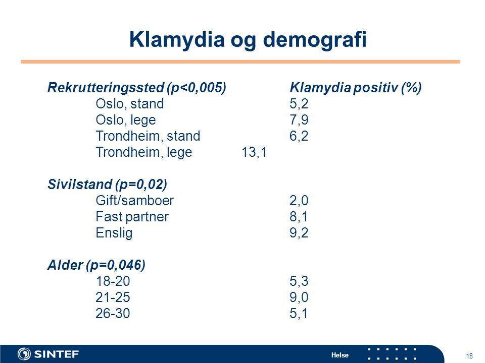 Helse 18 Klamydia og demografi Rekrutteringssted (p<0,005)Klamydia positiv (%) Oslo, stand5,2 Oslo, lege7,9 Trondheim, stand6,2 Trondheim, lege13,1 Si