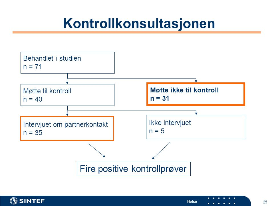 Helse 25 Kontrollkonsultasjonen Behandlet i studien n = 71 Møtte til kontroll n = 40 Intervjuet om partnerkontakt n = 35 Møtte ikke til kontroll n = 3
