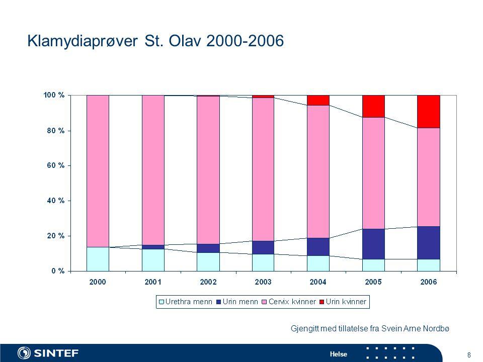 Helse 19 Seksuell debutalder (p=0,055) Klamydia positiv (%) <17 år10,1 ≥17 år6,2 Antall partnere totalt (p<0,0005 ) 1-43,4 5-97,5 ≥1011,9 Antall partnere siste 6 måneder (p=0,001) 01,0 16,2 28,6 ≥312,6 Kondom siste samleie (p=0,007) Ja3,7 Nei9,2 Symptomer siste 30 dager (p<0,0005) Ja 16,4 Nei5,5 Klamydia og seksualvaner