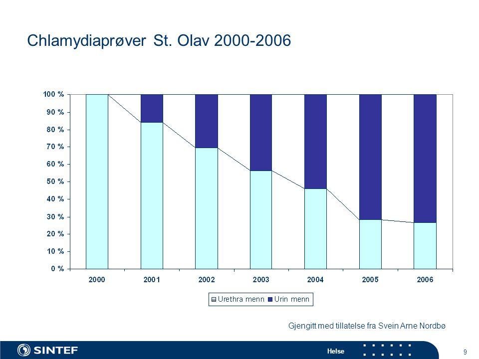 Helse 9 Chlamydiaprøver St. Olav 2000-2006 Gjengitt med tillatelse fra Svein Arne Nordbø