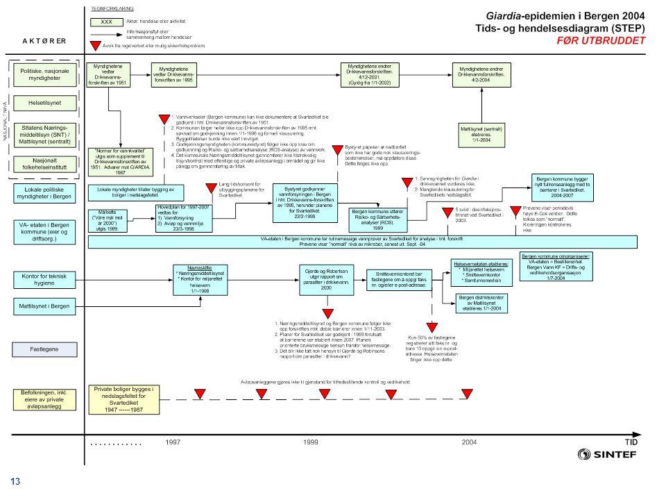 13 Folkehelseinstituttets smitteverndager 31. mai og 1. juni 2006