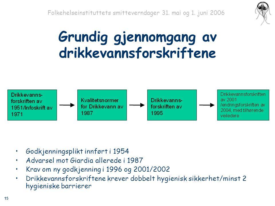15 Folkehelseinstituttets smitteverndager 31. mai og 1. juni 2006 Grundig gjennomgang av drikkevannsforskriftene Godkjenningsplikt innført i 1954 Adva