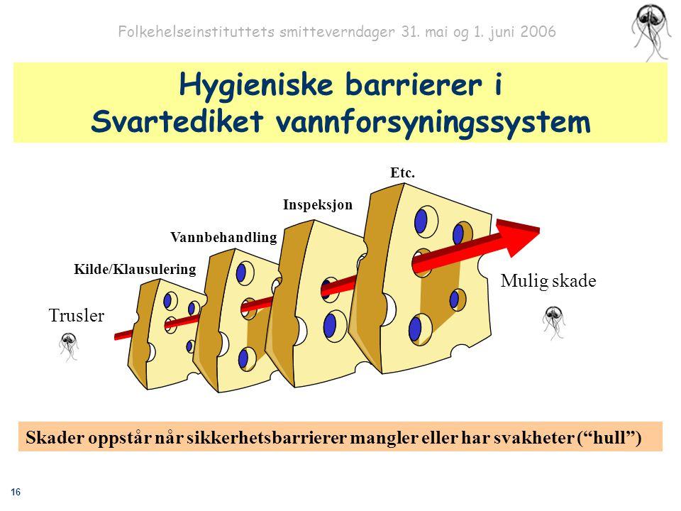 16 Folkehelseinstituttets smitteverndager 31. mai og 1. juni 2006 Trusler Mulig skade Hygieniske barrierer i Svartediket vannforsyningssystem Skader o
