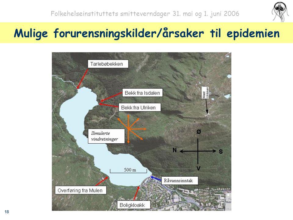 18 Folkehelseinstituttets smitteverndager 31. mai og 1. juni 2006 Mulige forurensningskilder/årsaker til epidemien