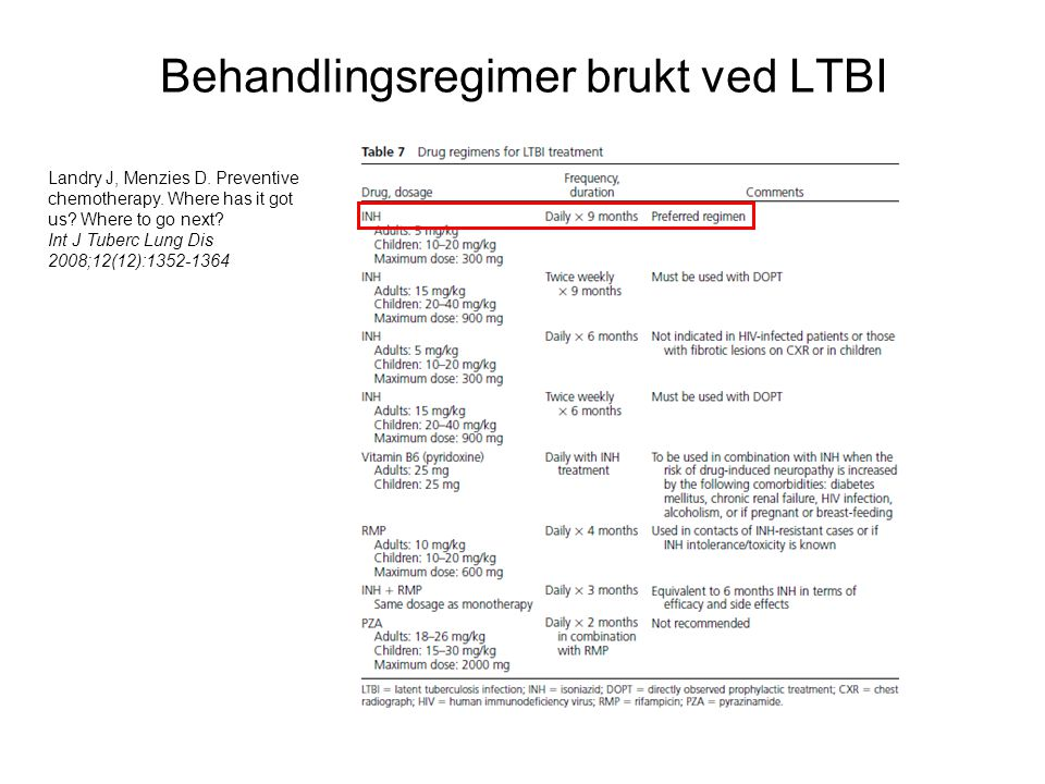 Behandlingsregimer brukt ved LTBI Landry J, Menzies D. Preventive chemotherapy. Where has it got us? Where to go next? Int J Tuberc Lung Dis 2008;12(1