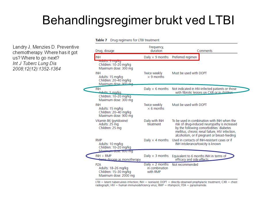 Behandlingsregimer brukt ved LTBI Landry J, Menzies D.