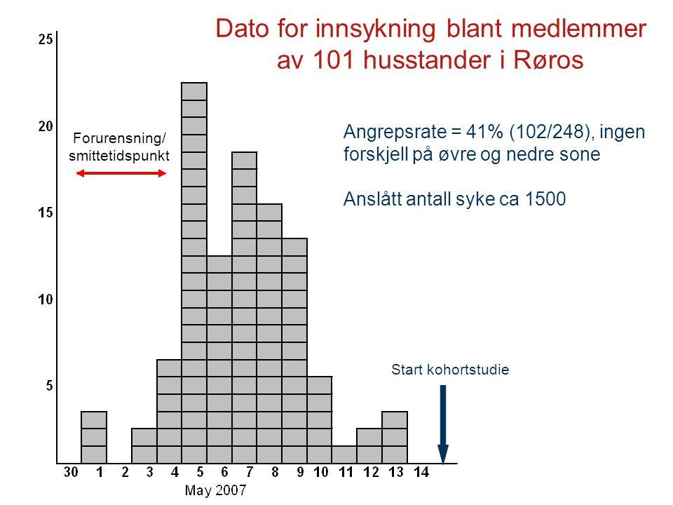Dato for innsykning blant medlemmer av 101 husstander i Røros Angrepsrate = 41% (102/248), ingen forskjell på øvre og nedre sone Anslått antall syke c