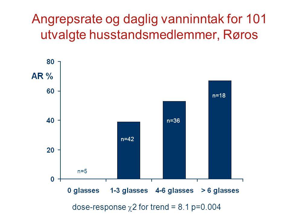 Angrepsrate og daglig vanninntak for 101 utvalgte husstandsmedlemmer, Røros dose-response  2 for trend = 8.1 p=0.004 n=42 n=36 n=18 n=5