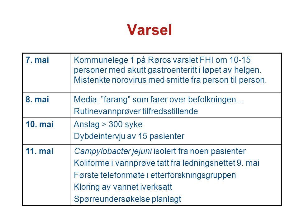 Varsel 7. maiKommunelege 1 på Røros varslet FHI om 10-15 personer med akutt gastroenteritt i løpet av helgen. Mistenkte norovirus med smitte fra perso
