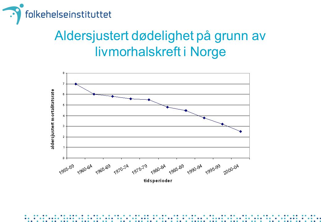 Aldersjustert dødelighet på grunn av livmorhalskreft i Norge