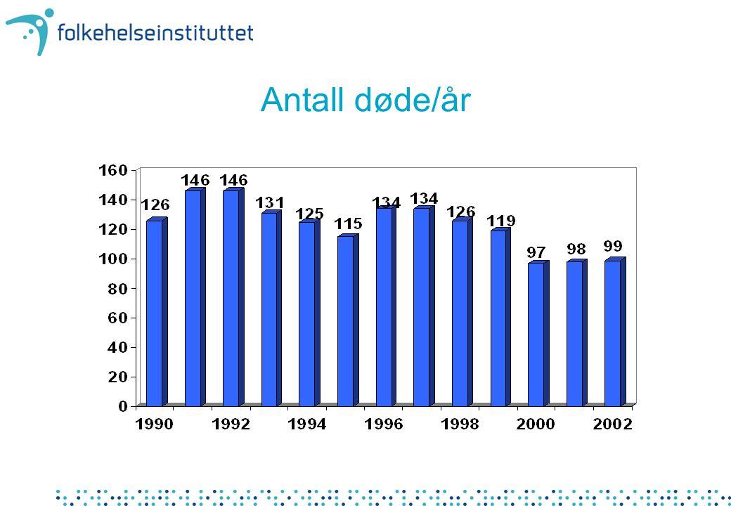 Antall døde/år