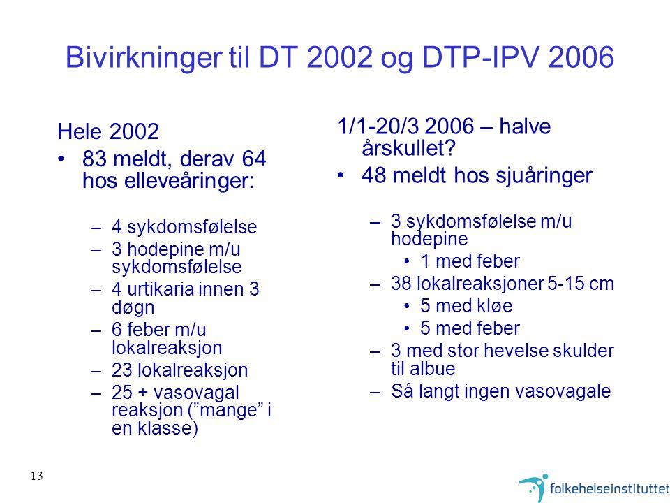 13 Bivirkninger til DT 2002 og DTP-IPV 2006 Hele 2002 83 meldt, derav 64 hos elleveåringer: –4 sykdomsfølelse –3 hodepine m/u sykdomsfølelse –4 urtikaria innen 3 døgn –6 feber m/u lokalreaksjon –23 lokalreaksjon –25 + vasovagal reaksjon ( mange i en klasse) 1/1-20/3 2006 – halve årskullet.