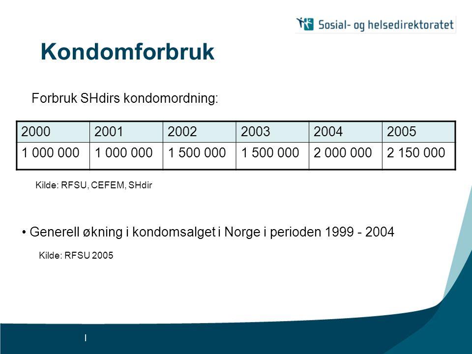 | Kondomforbruk 200020012002200320042005 1 000 000 1 500 000 2 000 0002 150 000 Forbruk SHdirs kondomordning: Kilde: RFSU, CEFEM, SHdir Generell øknin