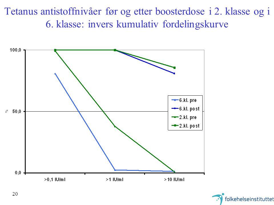 20 Tetanus antistoffnivåer før og etter boosterdose i 2. klasse og i 6. klasse: invers kumulativ fordelingskurve