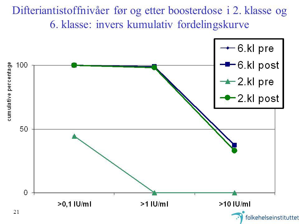 21 Difteriantistoffnivåer før og etter boosterdose i 2. klasse og 6. klasse: invers kumulativ fordelingskurve