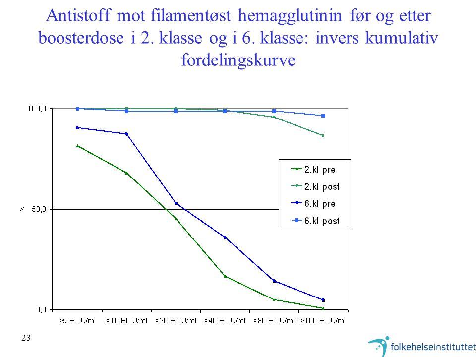 23 Antistoff mot filamentøst hemagglutinin før og etter boosterdose i 2. klasse og i 6. klasse: invers kumulativ fordelingskurve