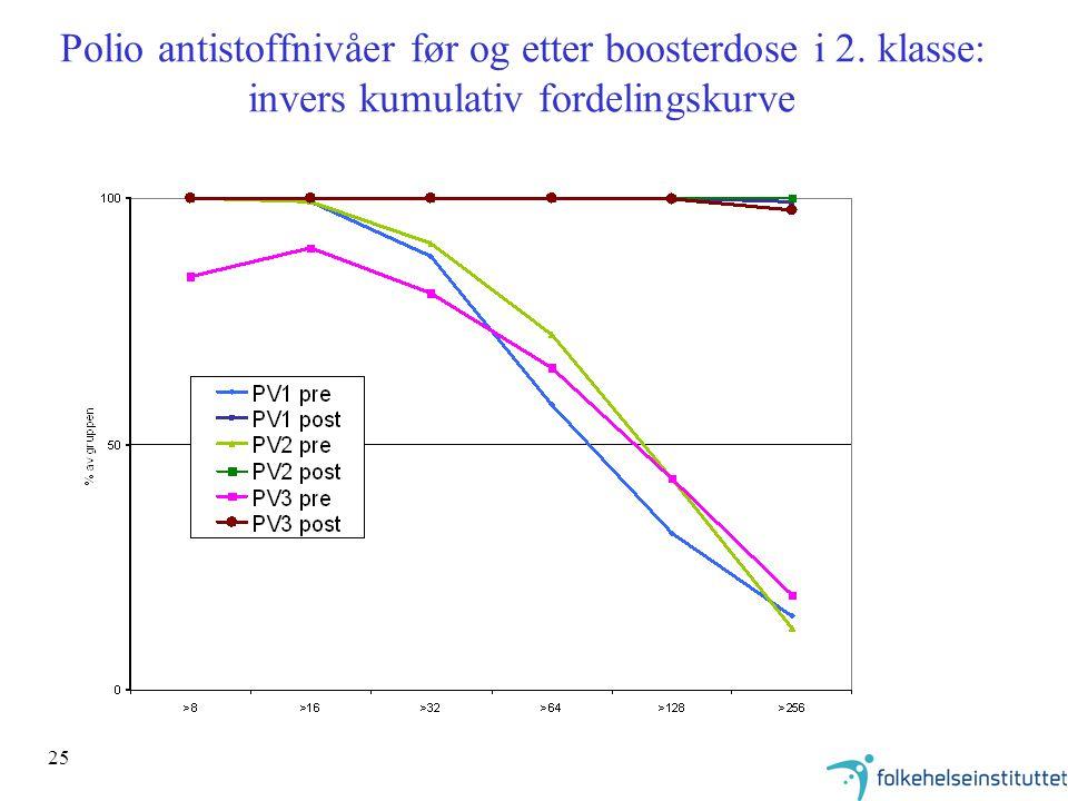25 Polio antistoffnivåer før og etter boosterdose i 2. klasse: invers kumulativ fordelingskurve