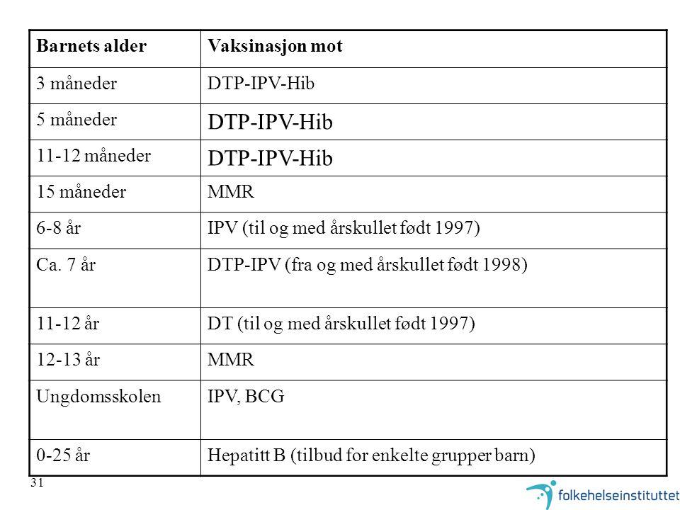 31 Barnets alderVaksinasjon mot 3 månederDTP-IPV-Hib 5 måneder DTP-IPV-Hib 11-12 måneder DTP-IPV-Hib 15 månederMMR 6-8 årIPV (til og med årskullet fød