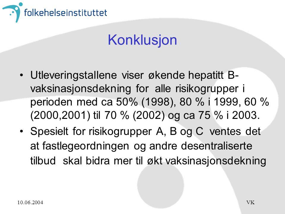 10.06.2004VK Konklusjon Utleveringstallene viser økende hepatitt B- vaksinasjonsdekning for alle risikogrupper i perioden med ca 50% (1998), 80 % i 1999, 60 % (2000,2001) til 70 % (2002) og ca 75 % i 2003.