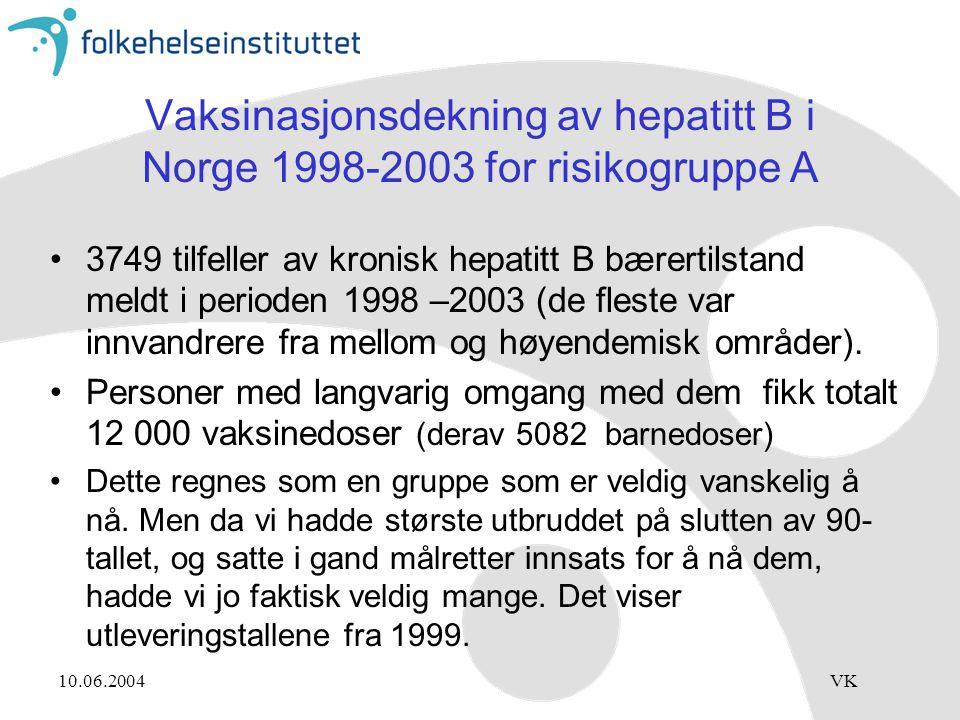 10.06.2004VK Vaksinasjonsdekning av hepatitt B i Norge 1998-2003 for risikogruppe A 3749 tilfeller av kronisk hepatitt B bærertilstand meldt i perioden 1998 –2003 (de fleste var innvandrere fra mellom og høyendemisk områder).