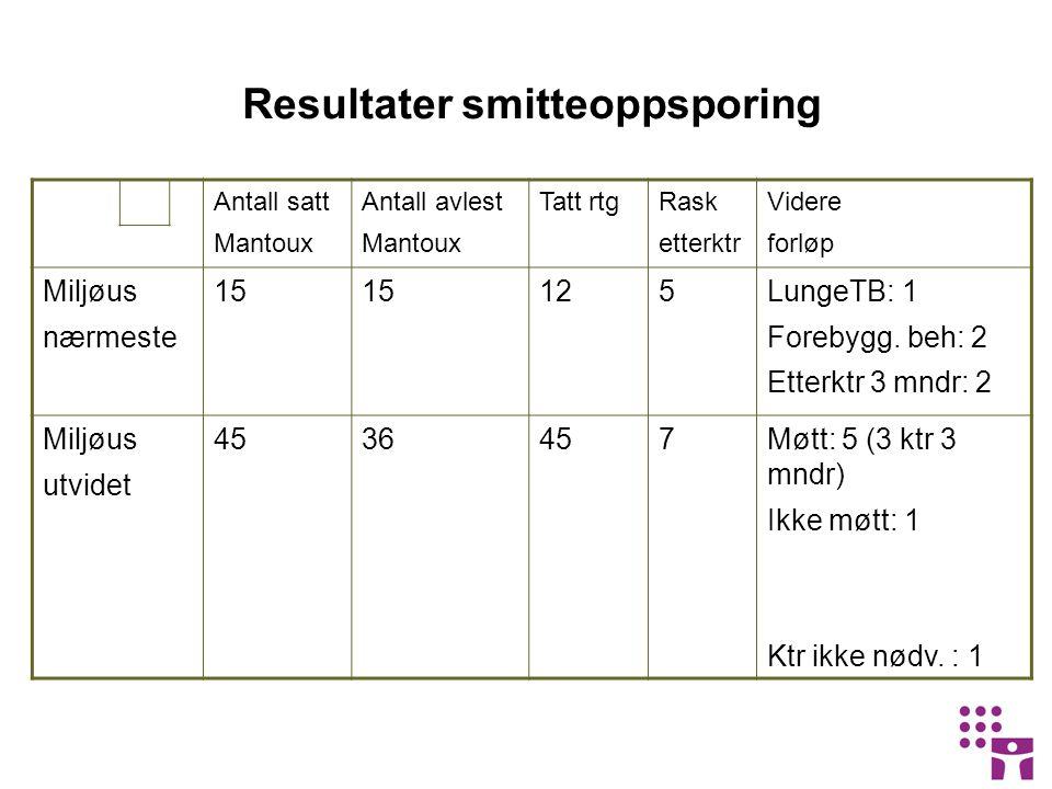 Resultater smitteoppsporing Antall satt Mantoux Antall avlest Mantoux Tatt rtgRask etterktr Videre forløp Miljøus nærmeste 15 125LungeTB: 1 Forebygg.