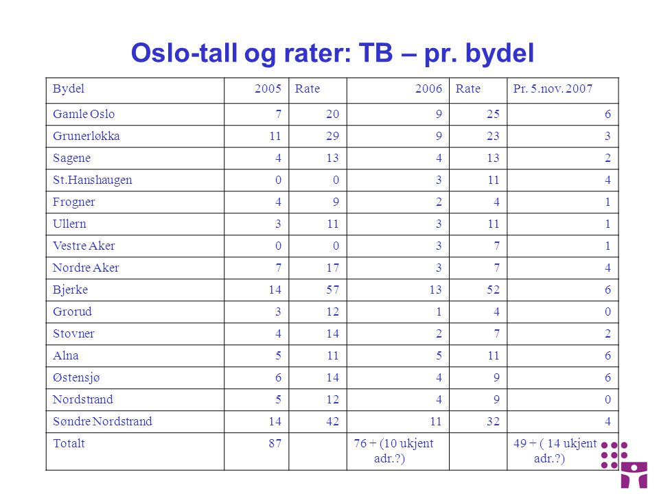 Oslo-tall og rater: TB – pr. bydel Bydel2005Rate2006RatePr.