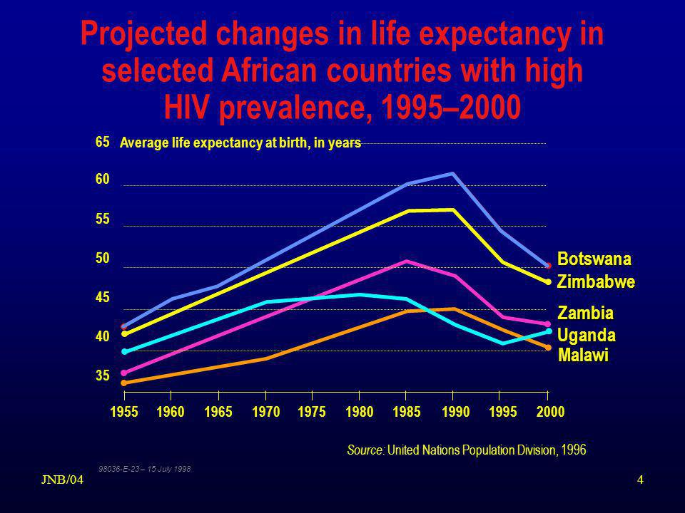 4 Projected changes in life expectancy in selected African countries with high HIV prevalence, 1995–2000 Source: United Nations Population Division, 1996 1955196019651970197519801985199019952000 Average life expectancy at birth, in years 65 60 55 50 45 40 35 Zimbabwe Zambia Uganda Botswana Malawi 98036-E-23 – 15 July 1998