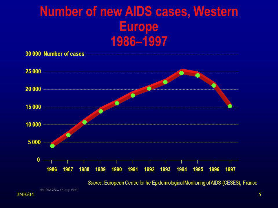 5JNB/04 Number of new AIDS cases, Western Europe 1986–1997 0 5 000 10 000 15 000 20 000 25 000 30 000 198619871988198919901991199219931994199519961997 Source: European Centre for he Epidemiological Monitoring of AIDS (CESES), France 98036-E-24 – 15 July 1998 Number of cases