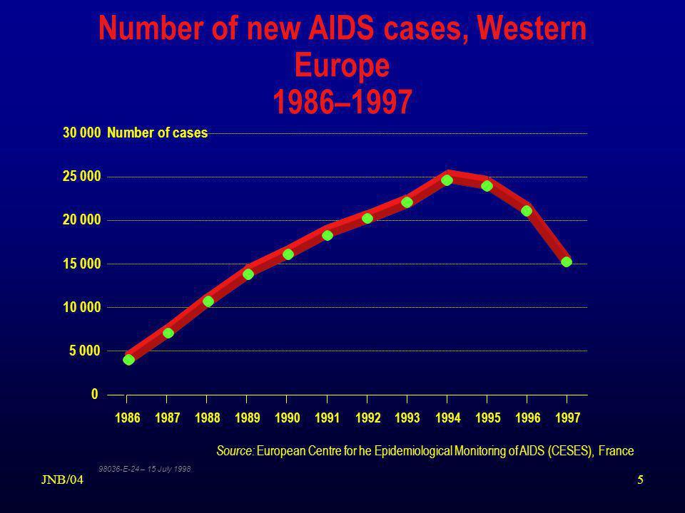 6JNB/04 AIDS in NORWAY - ULLEVÅL HOSPITAL 1983- 2003