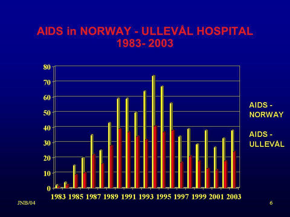 17JNB/04 STADIEINNDELING VED HIV-INFEKSJON Center for Disease Control (CDC)1993 Klinisk kategori A –Mangler kliniske tegn til immunsvikt » asyptomatisk el.
