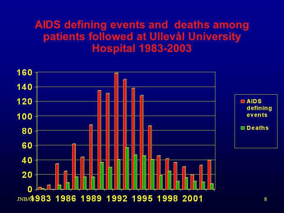 9JNB/04 ANTIVIRALE MIDLER MED DOKUMENTERT EFFEKT MOT HIV NUKLEOSIDE ANALOG REVERS TRANSKRIPTASE INHIBITORER –Zidovudin (AZT) - Retrovir –Didanosin (ddI) - Videx –Zalcitabin (ddC) - Hivid –Lamivudin (3-TC) - Epivir –Stavudin (d4T) - Zerit –Abacavir (ABC) – Ziagen NON-NUKLEOSIDE REVERS TRANSKRIPTASE INHIBITORER –Nevirapin - Viramune –Delaviridin - Rescriptor –Efavirenz - Stocrin - Sustiva (USA) NUCLEOTIDE REVERS TRANSKRIPTASE INHIBITOR –Adefovir –Tenofovir – Viread