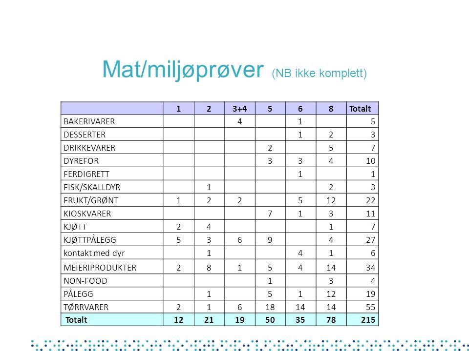 Mat/miljøprøver (NB ikke komplett) 123+4568Totalt BAKERIVARER 4 1 5 DESSERTER 123 DRIKKEVARER 257 DYREFOR 33410 FERDIGRETT 11 FISK/SKALLDYR 123 FRUKT/