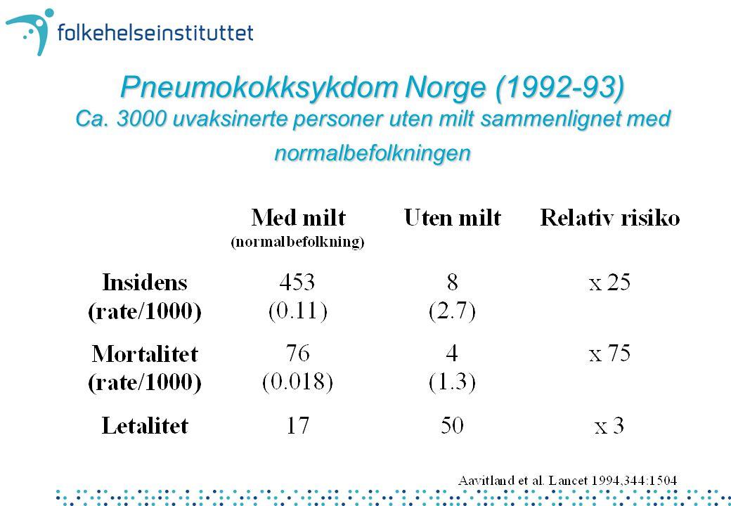 Pneumokokksykdom Norge (1992-93) Ca. 3000 uvaksinerte personer uten milt sammenlignet med normalbefolkningen