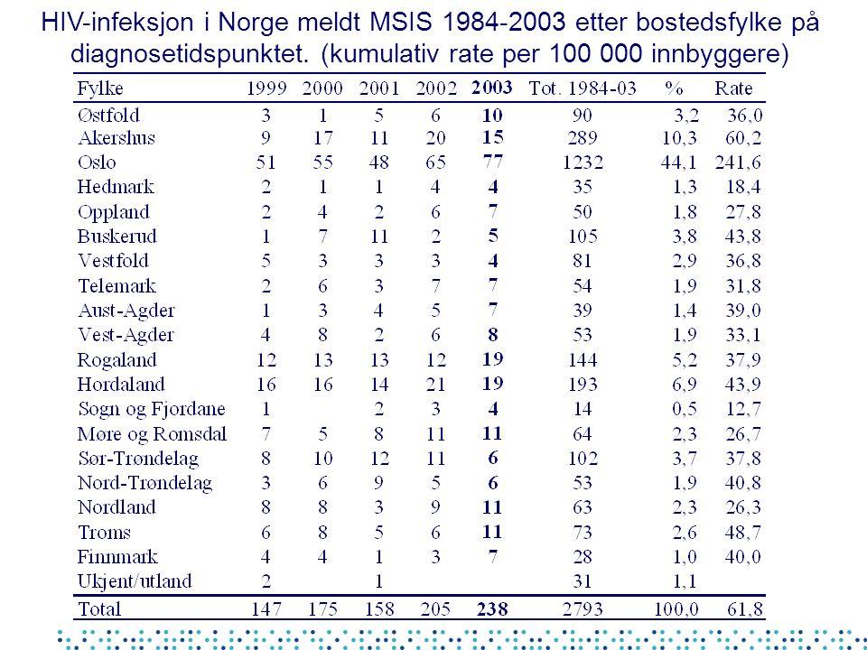 HIV-infeksjon i Norge meldt MSIS 1984-2003 etter bostedsfylke på diagnosetidspunktet. (kumulativ rate per 100 000 innbyggere)