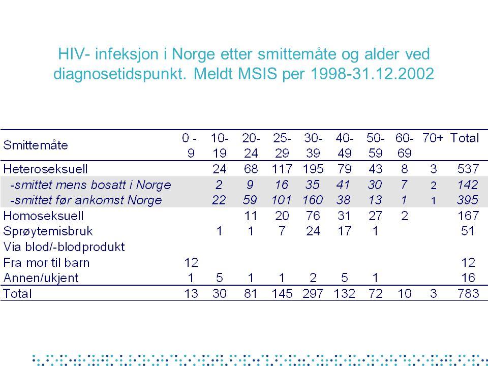 HIV- infeksjon i Norge etter smittemåte og alder ved diagnosetidspunkt. Meldt MSIS per 1998-31.12.2002