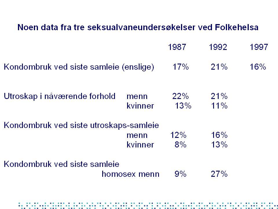 HIV forebyggingsstrategi i Norge: Omhyggelig overvåking - rask varsling Høyt kunnskapsnivå i befolkning - høyest i utsatte grupper - for relevant beskyttelse/adferdsendring - for å søke helsevesenet for evt.