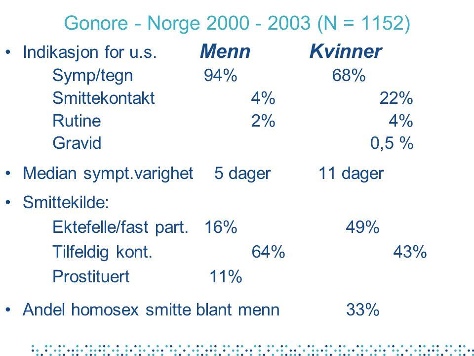 Gonore - Norge 2000 - 2003 (N = 1152) Indikasjon for u.s. Menn Kvinner Symp/tegn 94% 68% Smittekontakt 4% 22% Rutine 2% 4% Gravid 0,5 % Median sympt.v