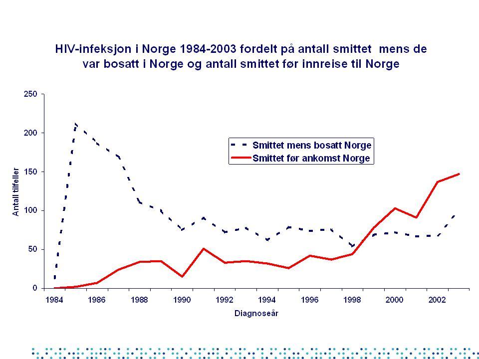 Gonore - Norge 2000 - 2003 (N = 1152) Kjønn: Menn 84% (967)Kvinner 16% (185) Median alder: Menn 33 årKvinner 25 år Nasjonalitet: Norge 83% Bosted Oslo 43% (smittet Oslo 36%) PPNG: 15% Kinolonres.: 4 %Begge 4% Smittested:MennKvinner Norge 62% 83% Asia 20% 7% Europa 9% 4% Amerika 4% 0,5% Afrika 2% 2%