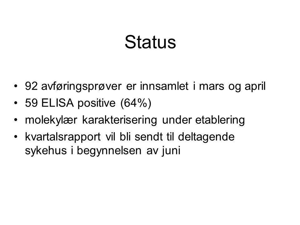 Status 92 avføringsprøver er innsamlet i mars og april 59 ELISA positive (64%) molekylær karakterisering under etablering kvartalsrapport vil bli send