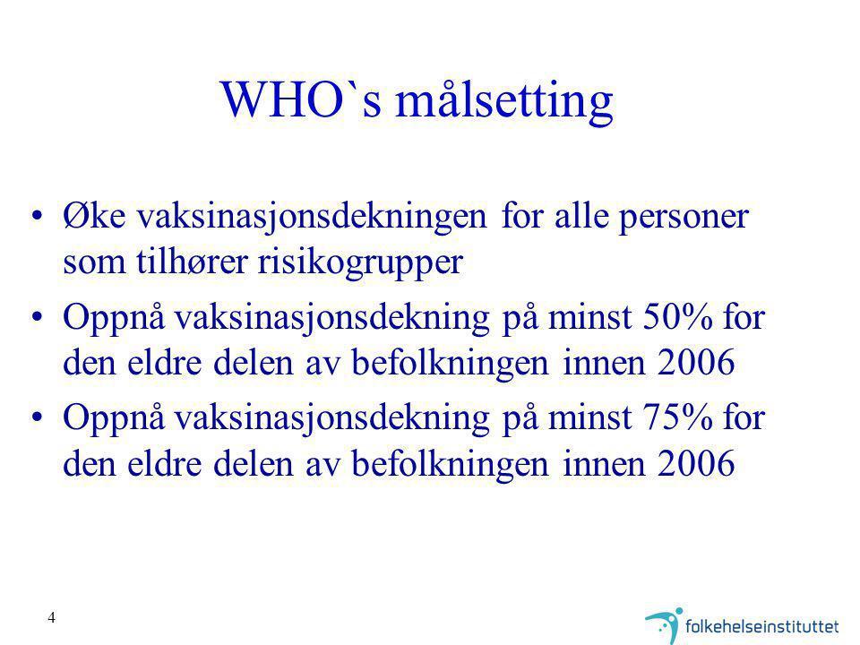 4 WHO`s målsetting Øke vaksinasjonsdekningen for alle personer som tilhører risikogrupper Oppnå vaksinasjonsdekning på minst 50% for den eldre delen av befolkningen innen 2006 Oppnå vaksinasjonsdekning på minst 75% for den eldre delen av befolkningen innen 2006