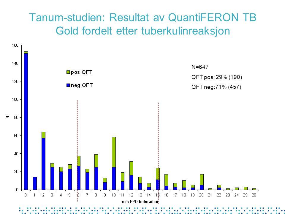 Tanum-studien: Resultat av QuantiFERON TB Gold fordelt etter tuberkulinreaksjon N=647 QFT pos: 29% (190) QFT neg:71% (457)