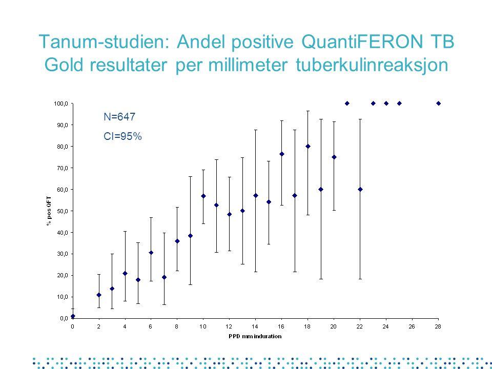 Tanum-studien: Andel positive QuantiFERON TB Gold resultater per millimeter tuberkulinreaksjon N=647 CI=95%