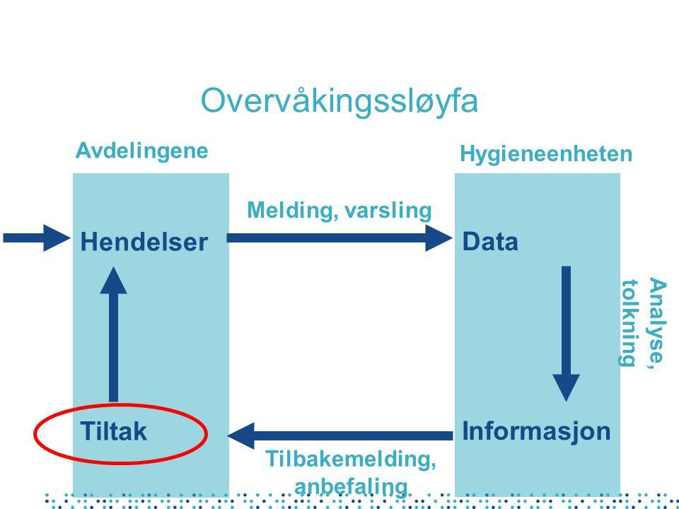 Overvåkingssløyfa Hendelser Tiltak Data Informasjon Avdelingene Hygieneenheten Melding, varsling Tilbakemelding, anbefaling Analyse, tolkning