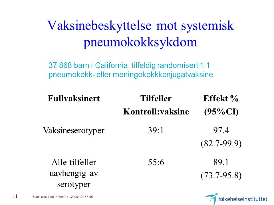 11 Vaksinebeskyttelse mot systemisk pneumokokksykdom 89.1 (73.7-95.8) 55:6Alle tilfeller uavhengig av serotyper 97.4 (82.7-99.9) 39:1Vaksineserotyper Effekt % (95%CI) Tilfeller Kontroll:vaksine Fullvaksinert 37 868 barn i California, tilfeldig randomisert 1:1 pneumokokk- eller meningokokkkonjugatvaksine Black et al.