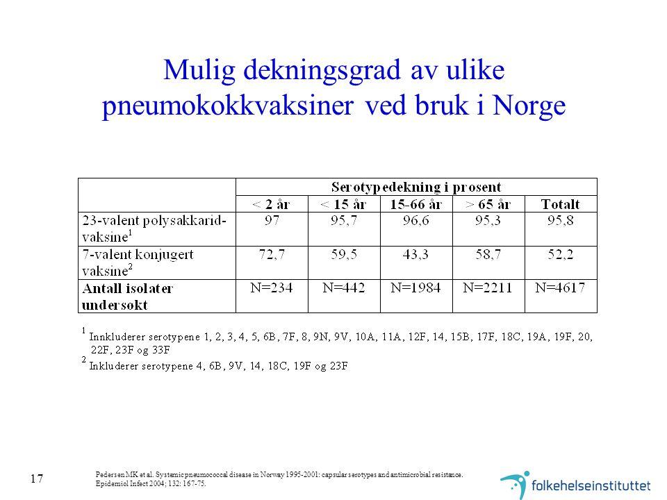 17 Mulig dekningsgrad av ulike pneumokokkvaksiner ved bruk i Norge Pedersen MK et al.
