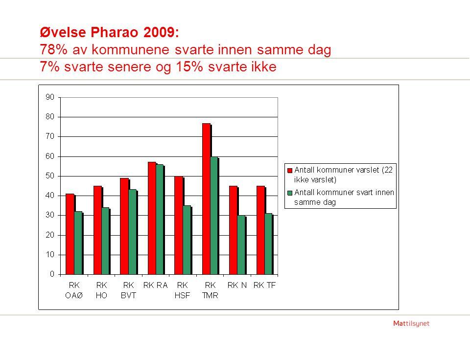 Øvelse Pharao 2009: 78% av kommunene svarte innen samme dag 7% svarte senere og 15% svarte ikke