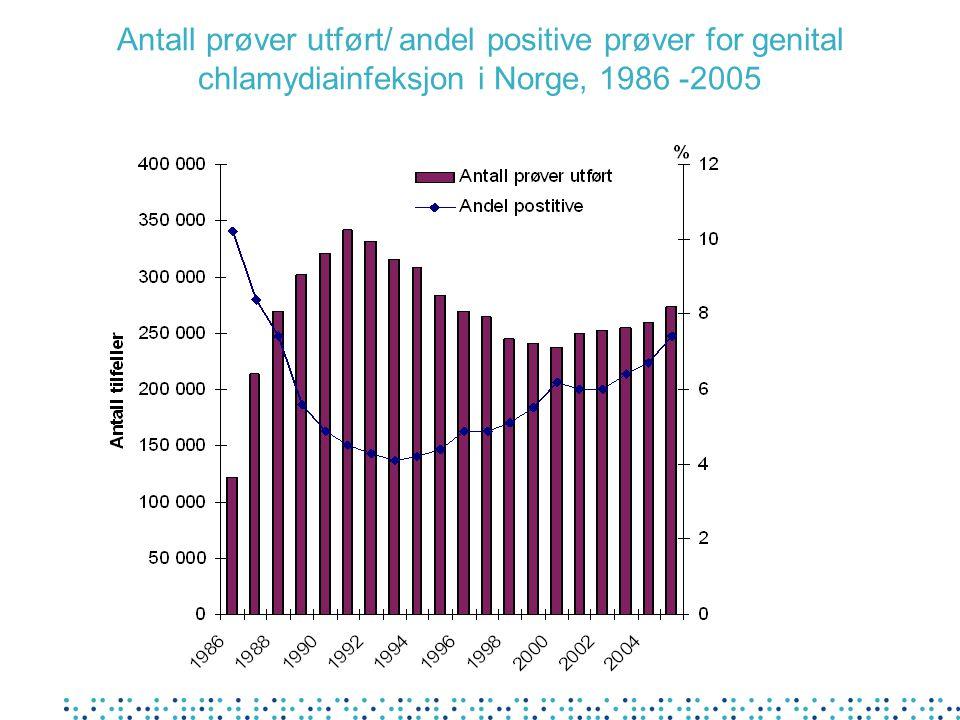 Antall prøver utført/ andel positive prøver for genital chlamydiainfeksjon i Norge, 1986 -2005