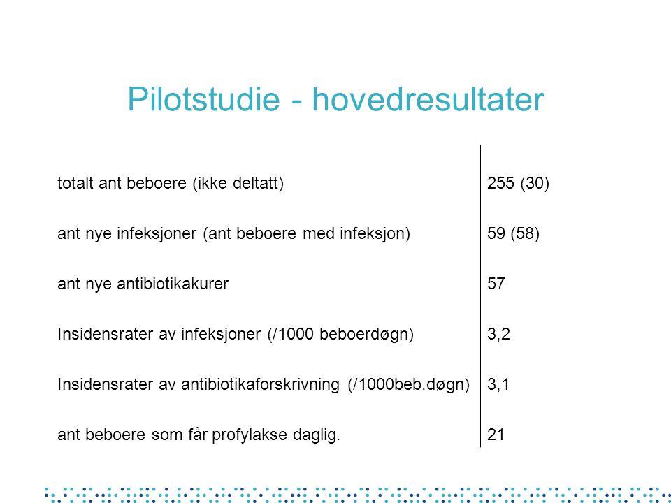 Pilotstudie - hovedresultater totalt ant beboere (ikke deltatt)255 (30) ant nye infeksjoner (ant beboere med infeksjon)59 (58) ant nye antibiotikakure